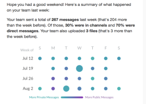 Weekly messages in Slack. Some days are busier than others.